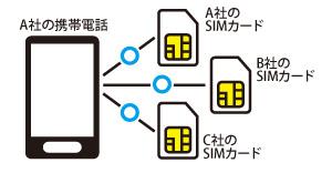 SIMアンロックとは?